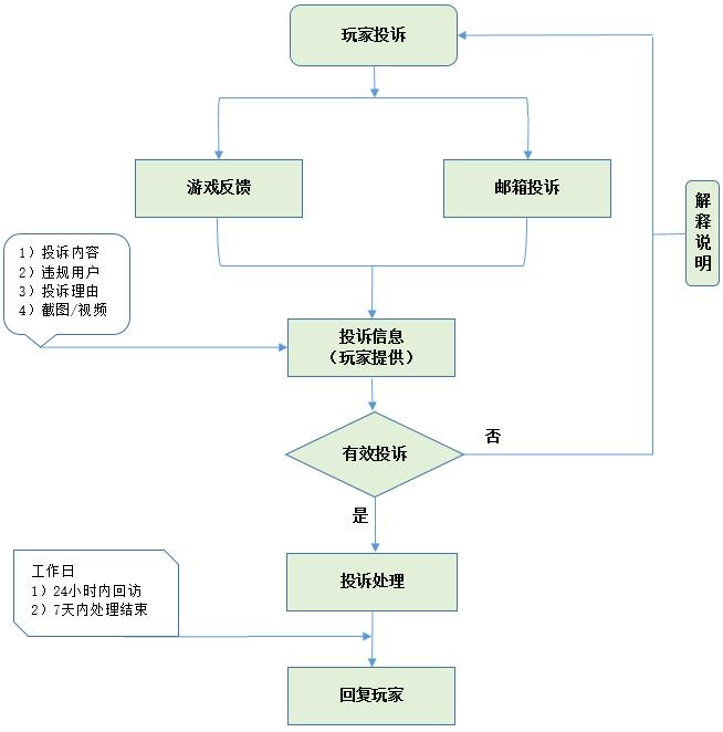 投诉流程.png